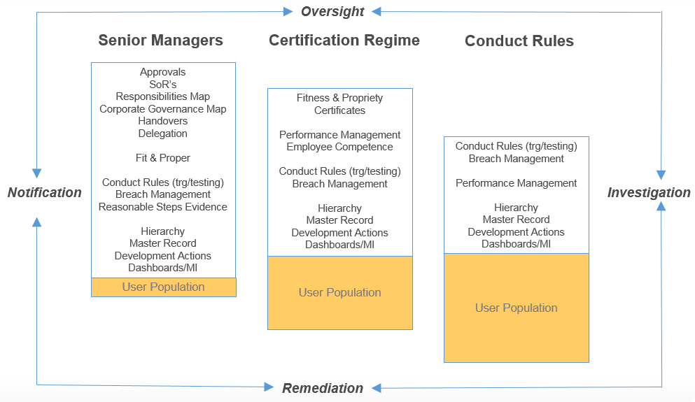 A chart presenting how the SMCR Implementation & managing works.