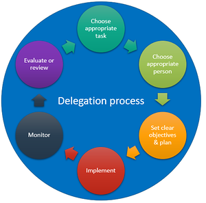 An image presenting a Delectation process circle.