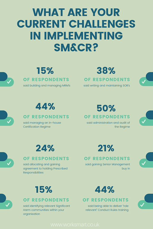Statistic info graphic connected with SM&CR Implementation.